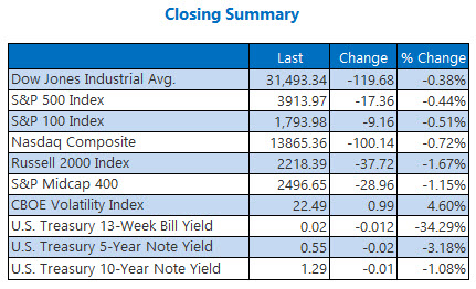 closing indexes feb 18
