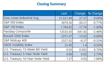 closing indexes  feb 22