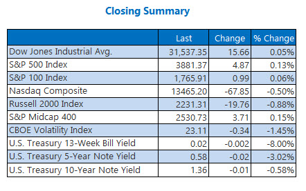 closing indexes feb 23