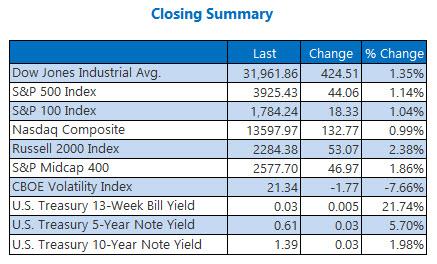 closing indexes feb 24
