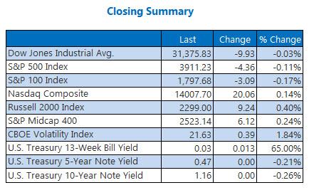 closing indexes feb 9