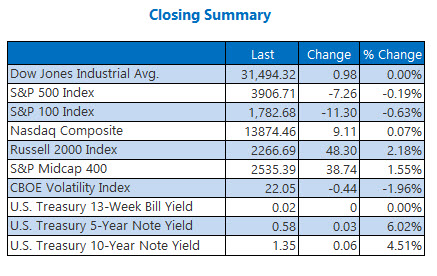 closing indexes february 19