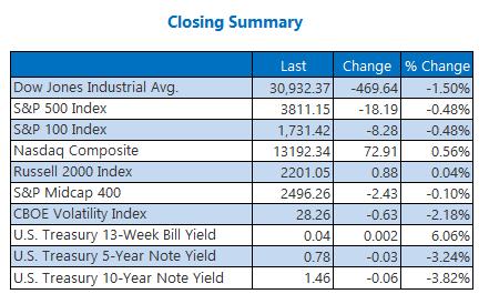 Closing Indexes Summary 2 February 26