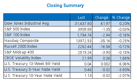 Closing Indexes Summary Feb 10