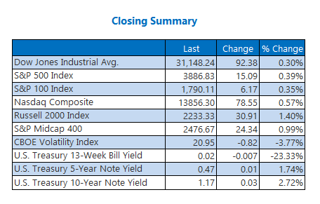 Closing Indexes Summary February 5