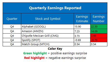 corp earnings feb 3