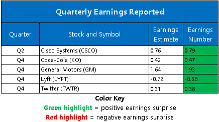 Corporate Earnings Feb 10