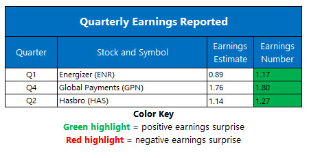 corporate earnings feb 8
