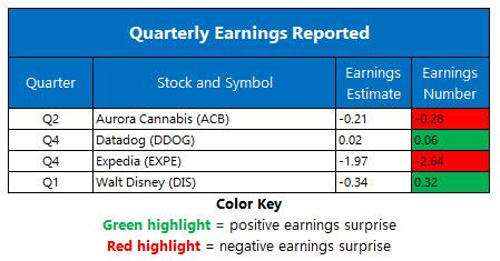 earnings feb 12