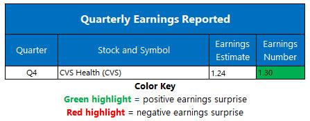 earnings feb 16