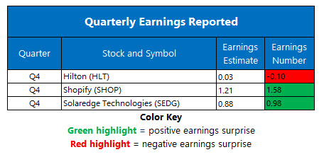 earnings feb 17