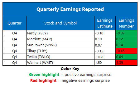 earnings Feb 18