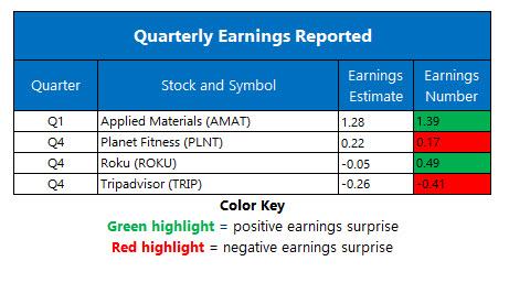 earnings feb 19