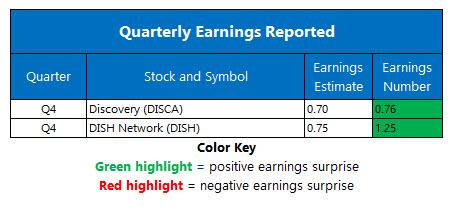 earnings feb 22