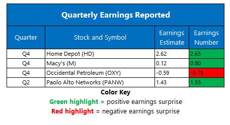 earnings feb 23