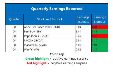 earnings feb 25