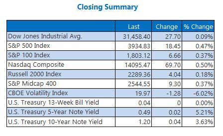 index summary feb 12