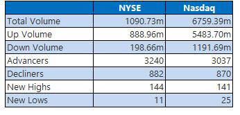 NYSE and Nasdaq Feb 1 2021 new