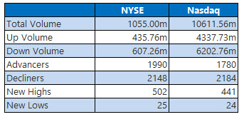 nyse and nasdaq feb 11