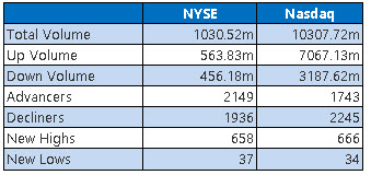 NYSE and Nasdaq Stats Feb 10