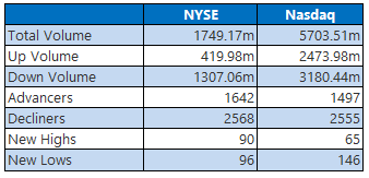 NYSE and Nasdaq Stats February 26
