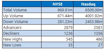NYSE and Nasdaq Stats February 5