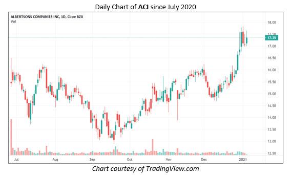 ACI Stock Chart