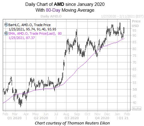 AMD Jan 25