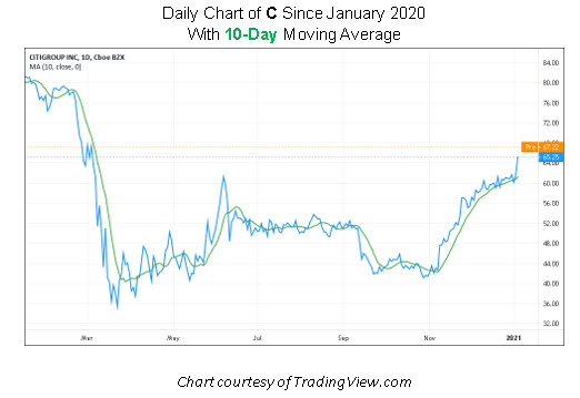 C Stock Chart