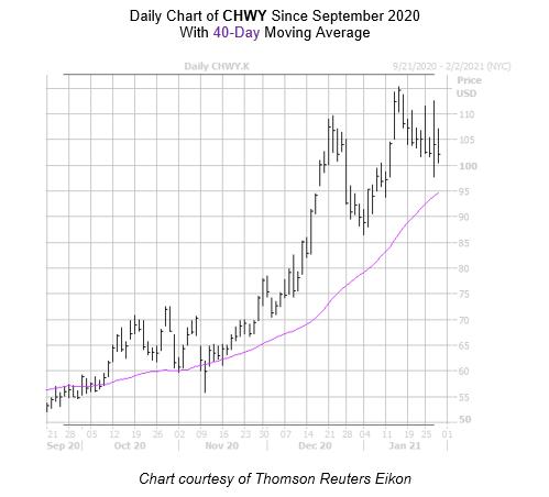 CHWY Chart January 28