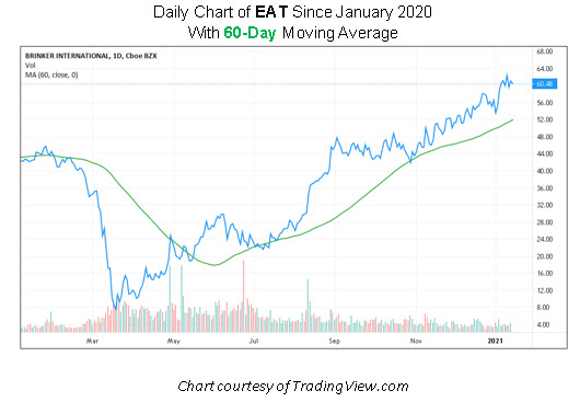 EAT Stock Chart