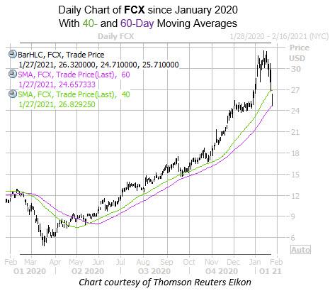 FCX Jan 27