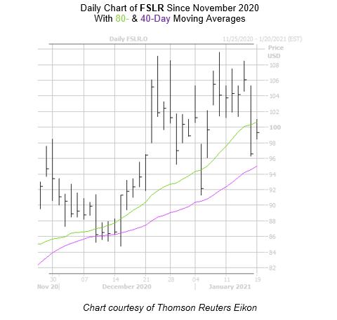 FSLR Chart January 19
