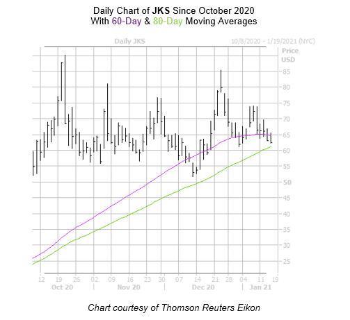 JKS Chart January 14
