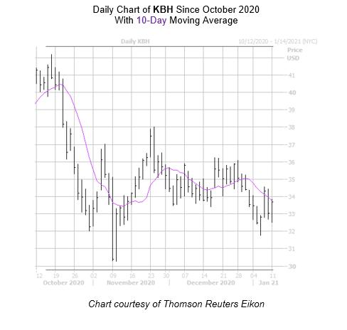 KBH Chart January 11