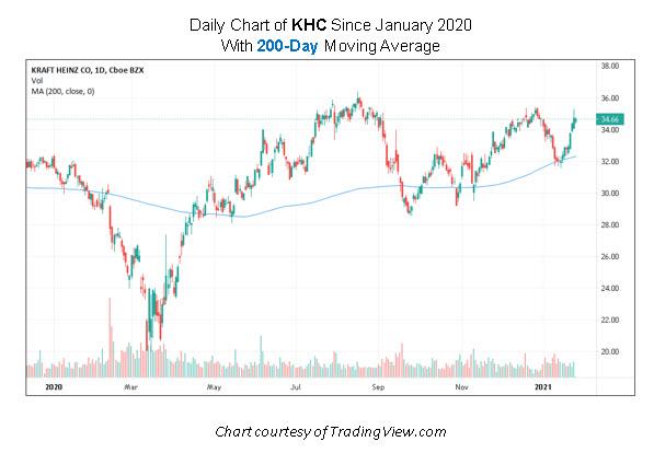 KHC Stock Chart