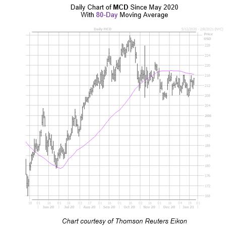 MCD Chart January 26_2