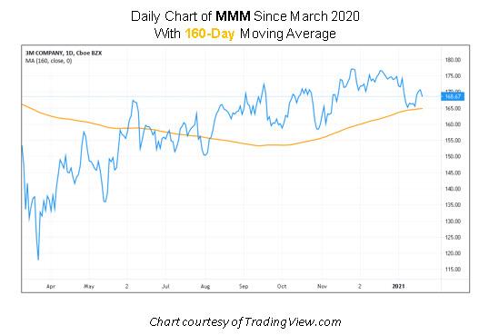 MMM Stock Chart
