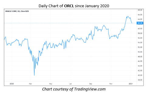 ORCL Stock Chart