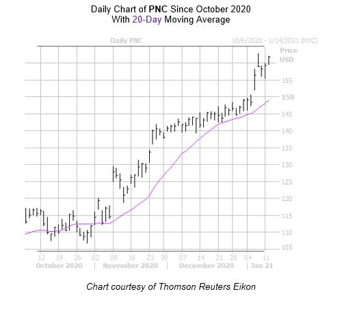 PNC Chart January 12