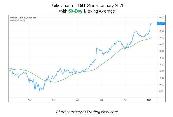 TGT stock chart
