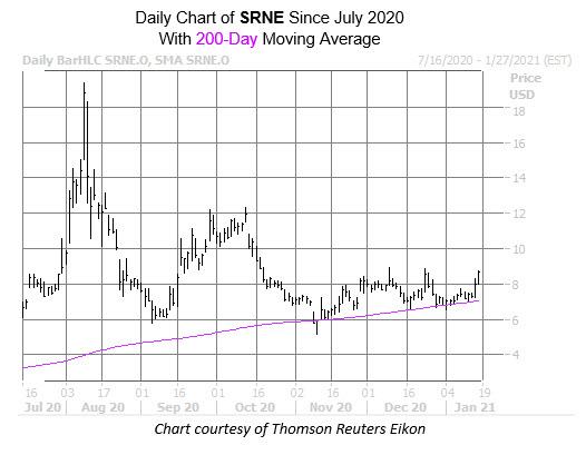 SRNE 200-day