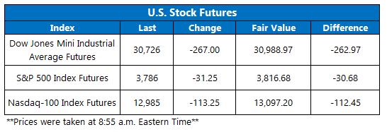 Futures Chart January 11