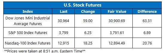 Futures Chart January 12
