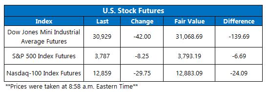 Futures Chart January 13