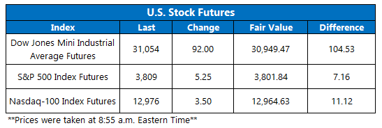 Futures Chart January 14