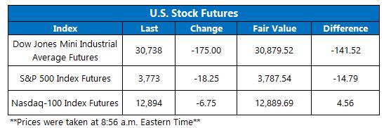 Futures Chart January 15