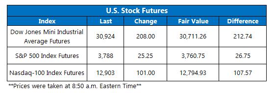 Futures Chart January 19