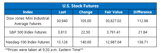 Futures Chart January 20