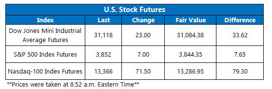 Futures Chart January 21